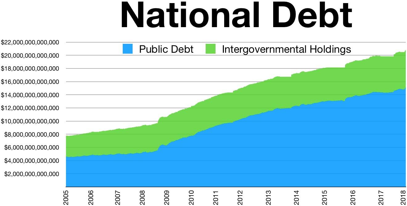 The main methods of public debt management